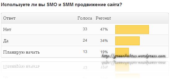 poll-smo-smm