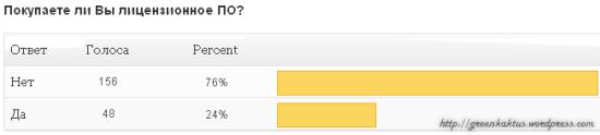 Результаты опроса: Покупаете ли Вы лицензионное ПО?